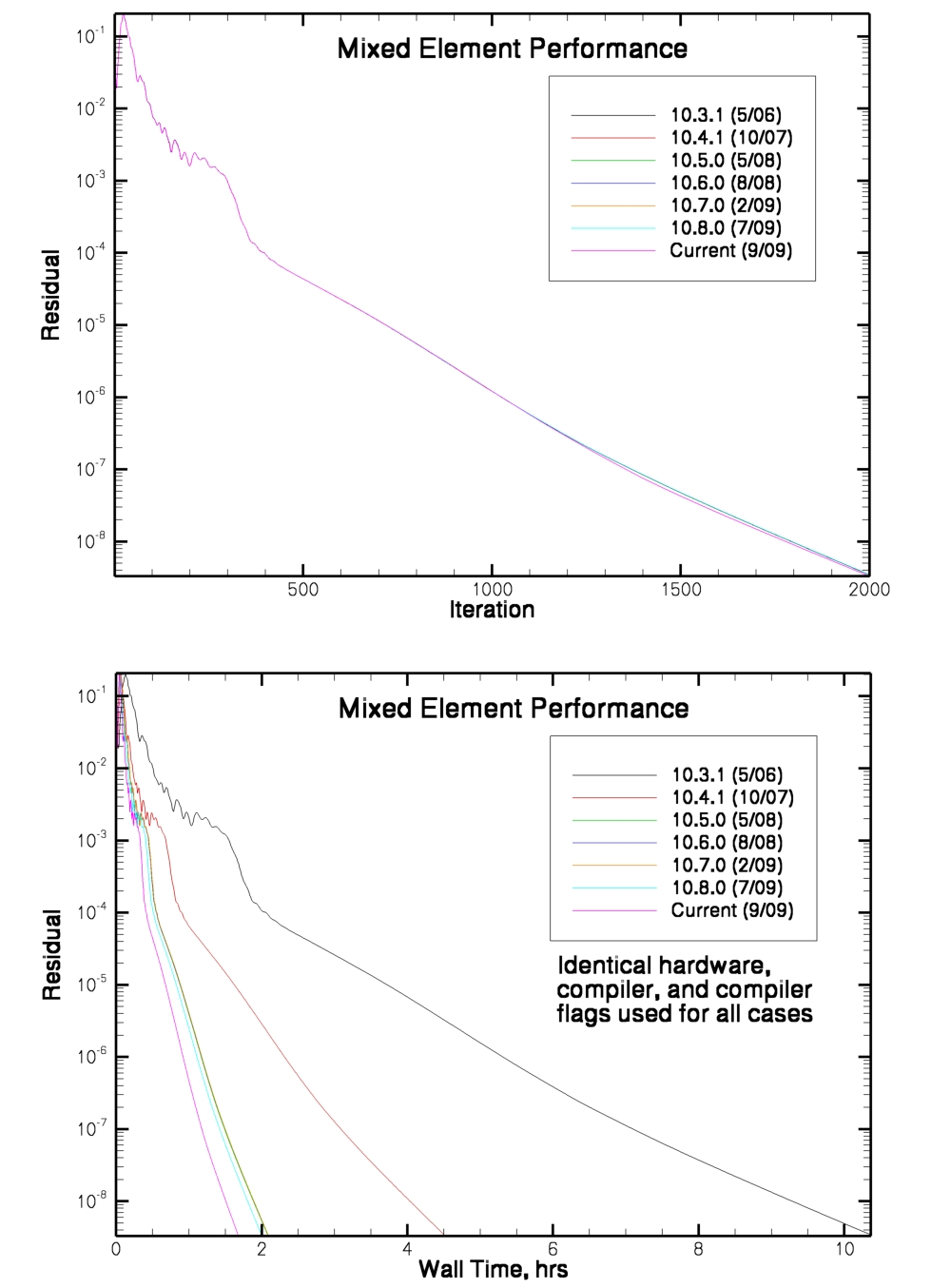 Fun3d Manual Chapter 1 Overview And Getting Started Trailer Country C2 Bb Wiring Diagram Continued Improvements To Computational Performance See These Plots For Tetrahedral Relative Earlier Releases