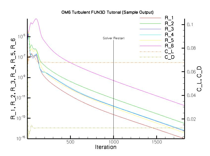 Sample Turbulent Residual Plot