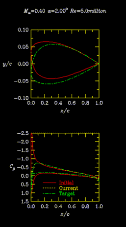 Pressure distribution and shapes for viscous design case.